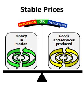 inflation deflation